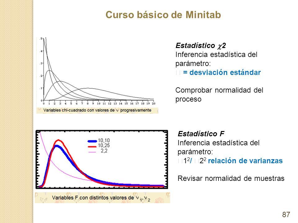 Estadístico 2 Inferencia estadística del parámetro:  = desviación estándar. Comprobar normalidad del proceso.