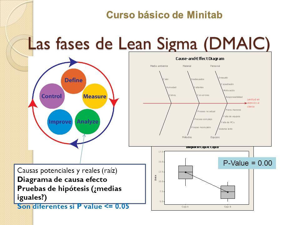 Las fases de Lean Sigma (DMAIC)