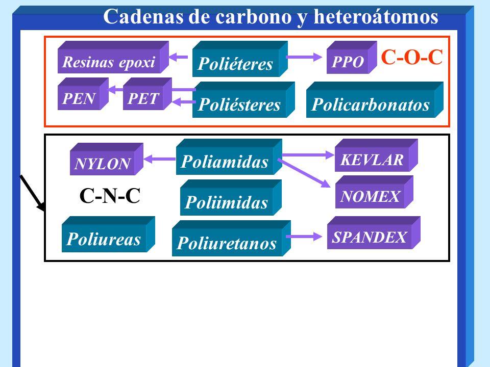Cadenas de carbono y heteroátomos