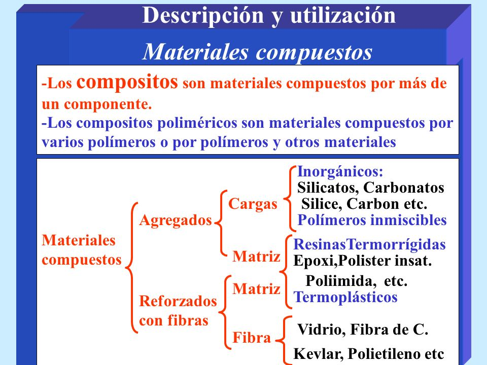 Descripción y utilización Materiales compuestos