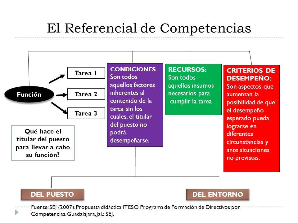 El Referencial de Competencias