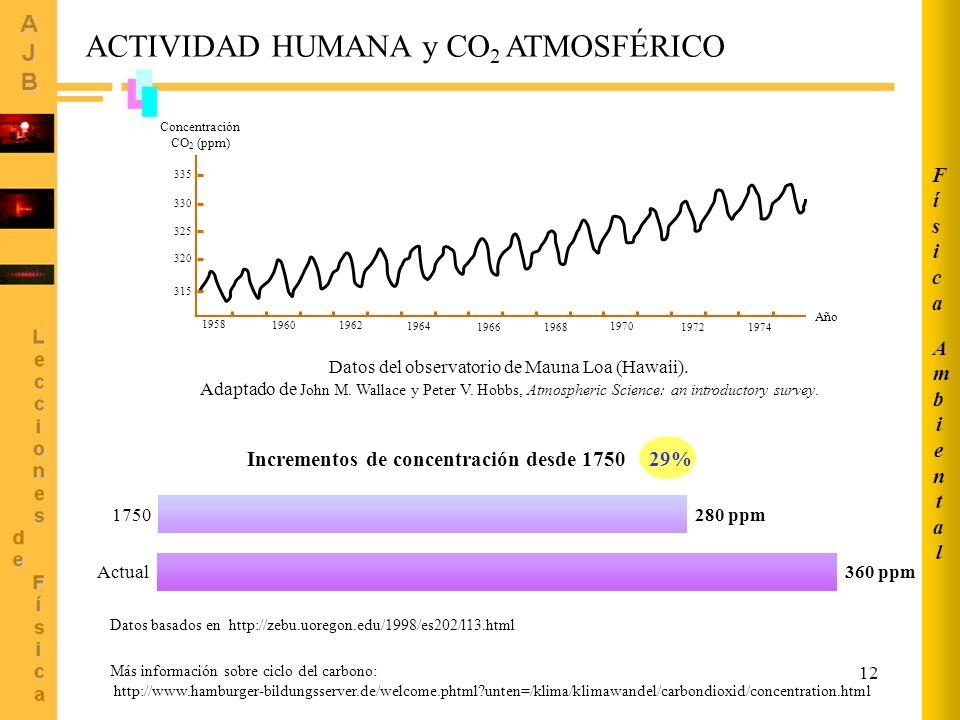 ACTIVIDAD HUMANA y CO2 ATMOSFÉRICO