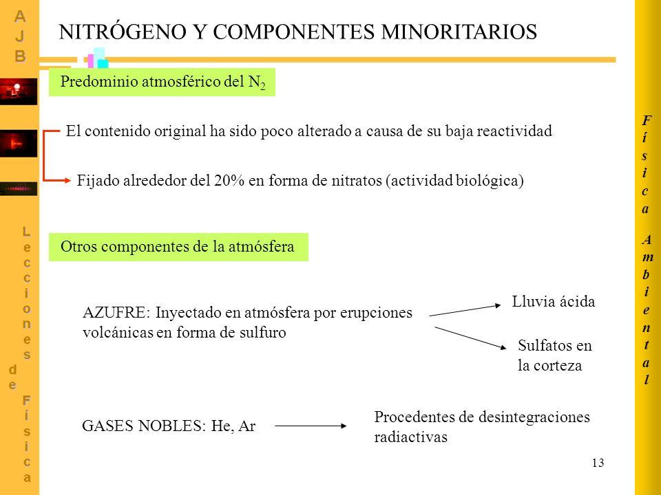 NITRÓGENO Y COMPONENTES MINORITARIOS