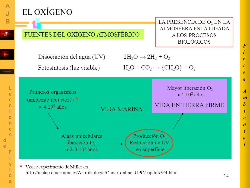 EL OXÍGENO * FUENTES DEL OXÍGENO ATMOSFÉRICO Disociación del agua (UV)
