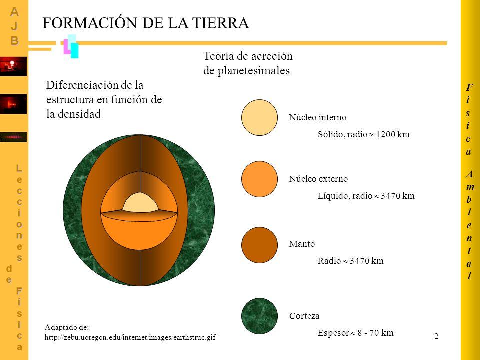 FORMACIÓN DE LA TIERRA Teoría de acreción de planetesimales