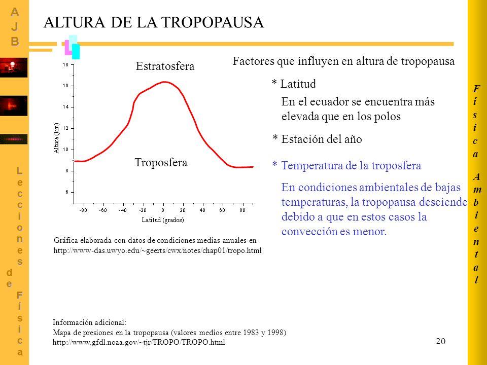 ALTURA DE LA TROPOPAUSA