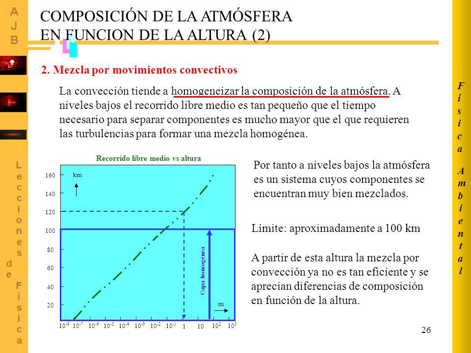 COMPOSICIÓN DE LA ATMÓSFERA EN FUNCION DE LA ALTURA (2)