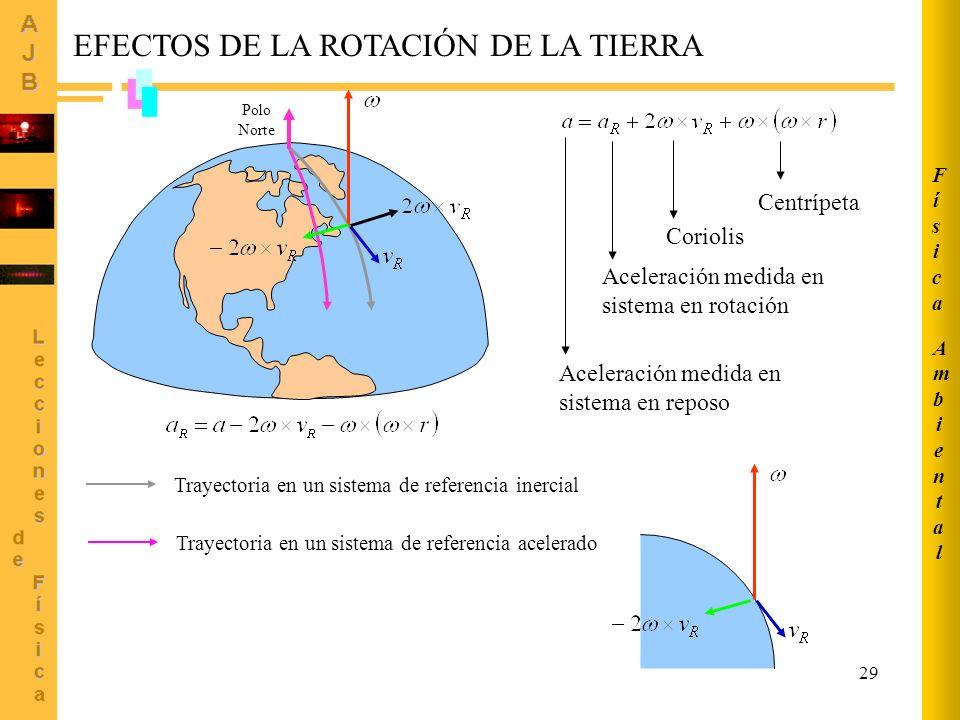 EFECTOS DE LA ROTACIÓN DE LA TIERRA