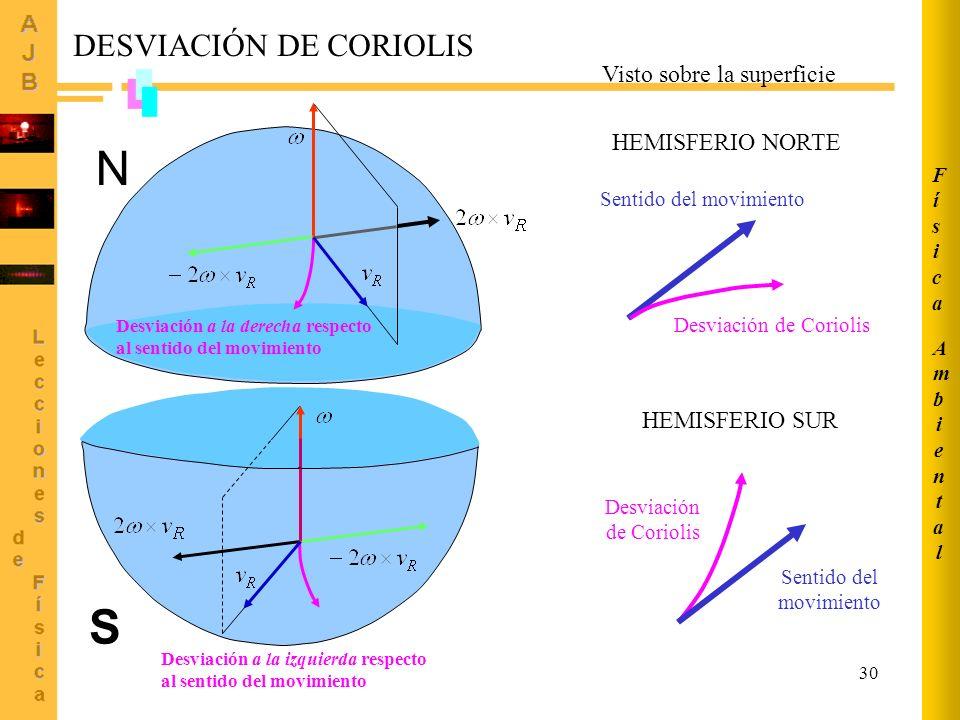 N S DESVIACIÓN DE CORIOLIS Visto sobre la superficie HEMISFERIO NORTE