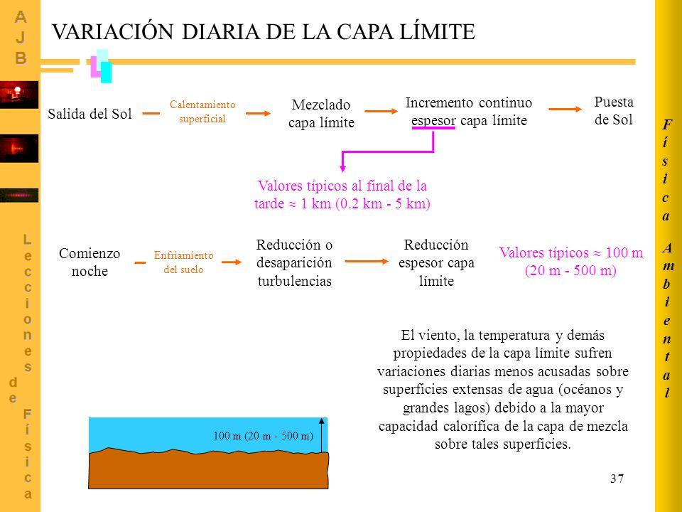 VARIACIÓN DIARIA DE LA CAPA LÍMITE