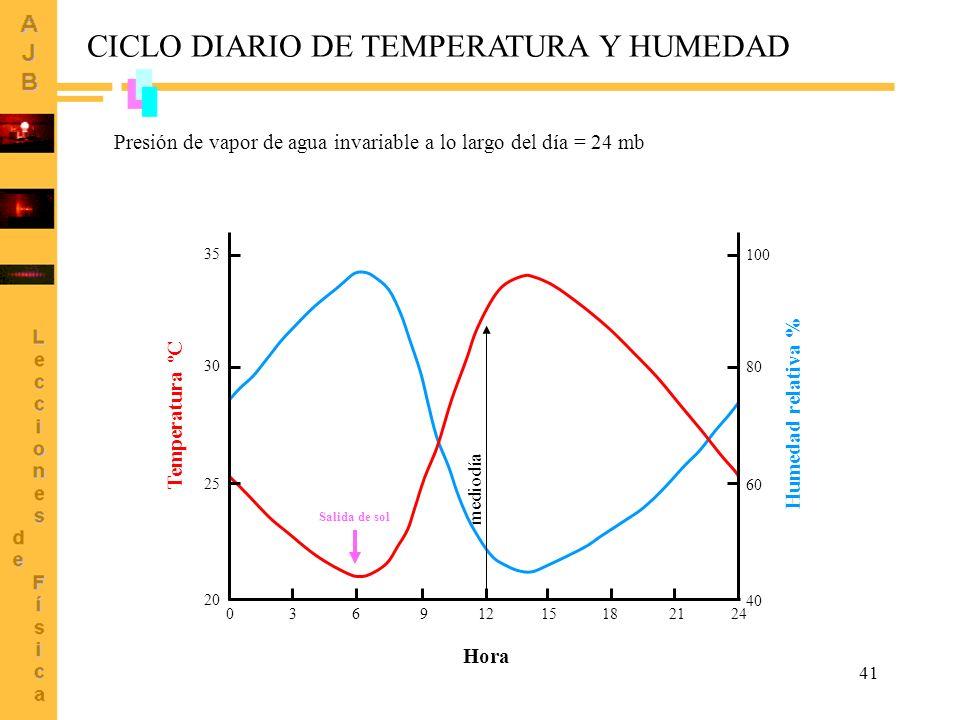 CICLO DIARIO DE TEMPERATURA Y HUMEDAD