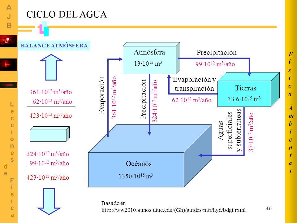 CICLO DEL AGUA Atmósfera Precipitación Evaporación y transpiración