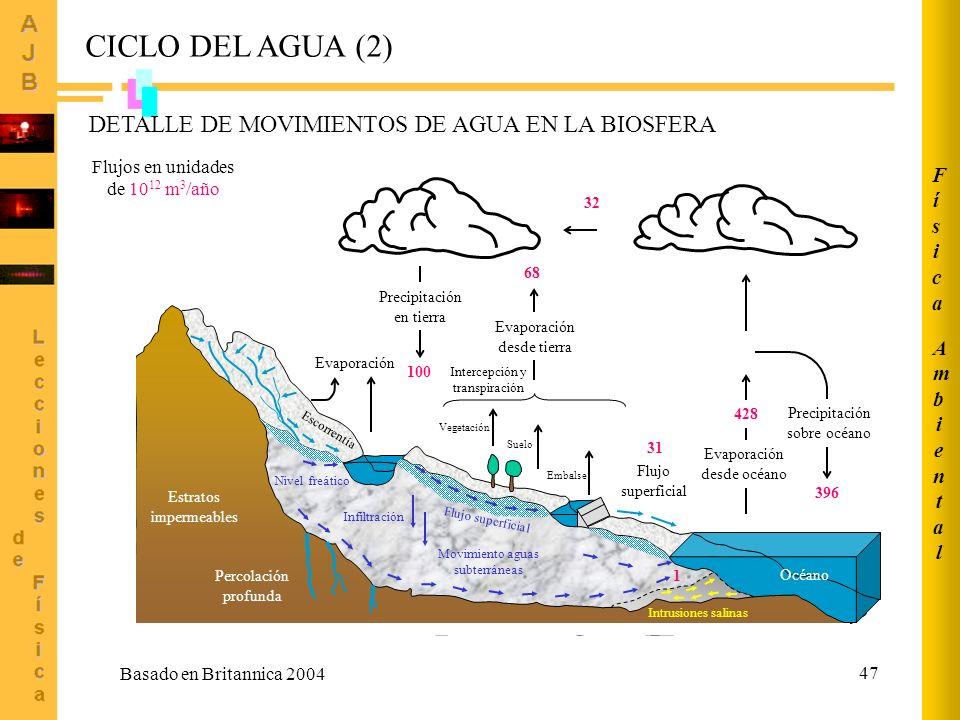 CICLO DEL AGUA (2) DETALLE DE MOVIMIENTOS DE AGUA EN LA BIOSFERA