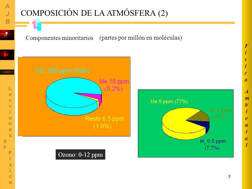 COMPOSICIÓN DE LA ATMÓSFERA (2)