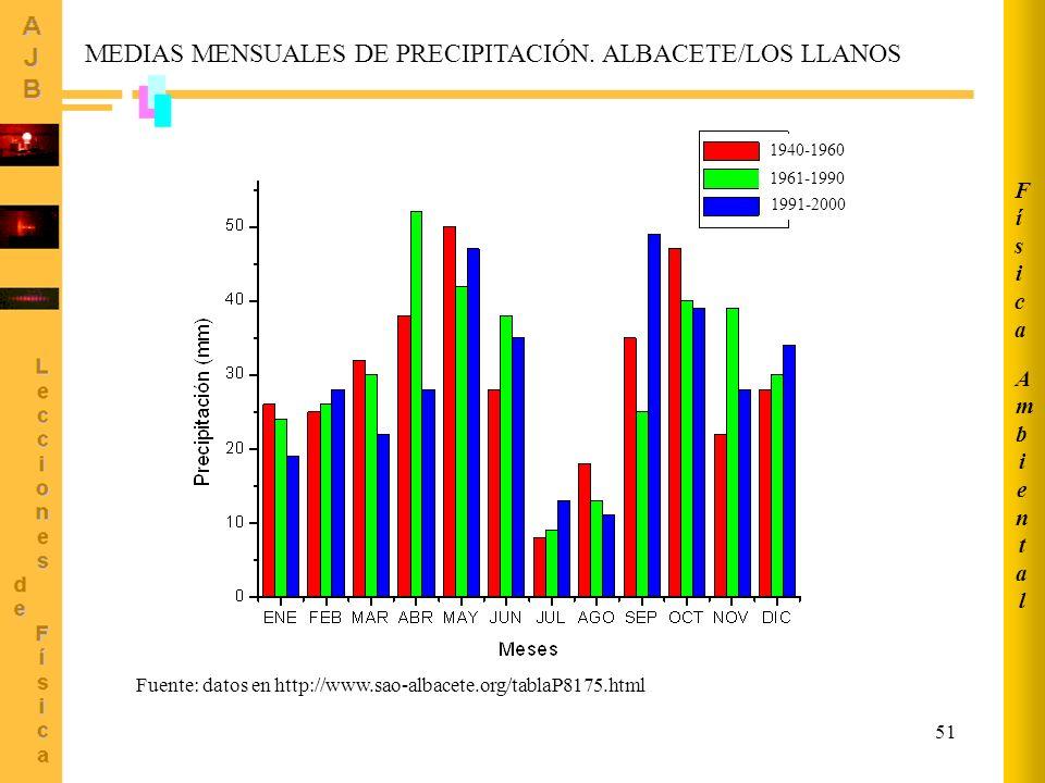 MEDIAS MENSUALES DE PRECIPITACIÓN. ALBACETE/LOS LLANOS