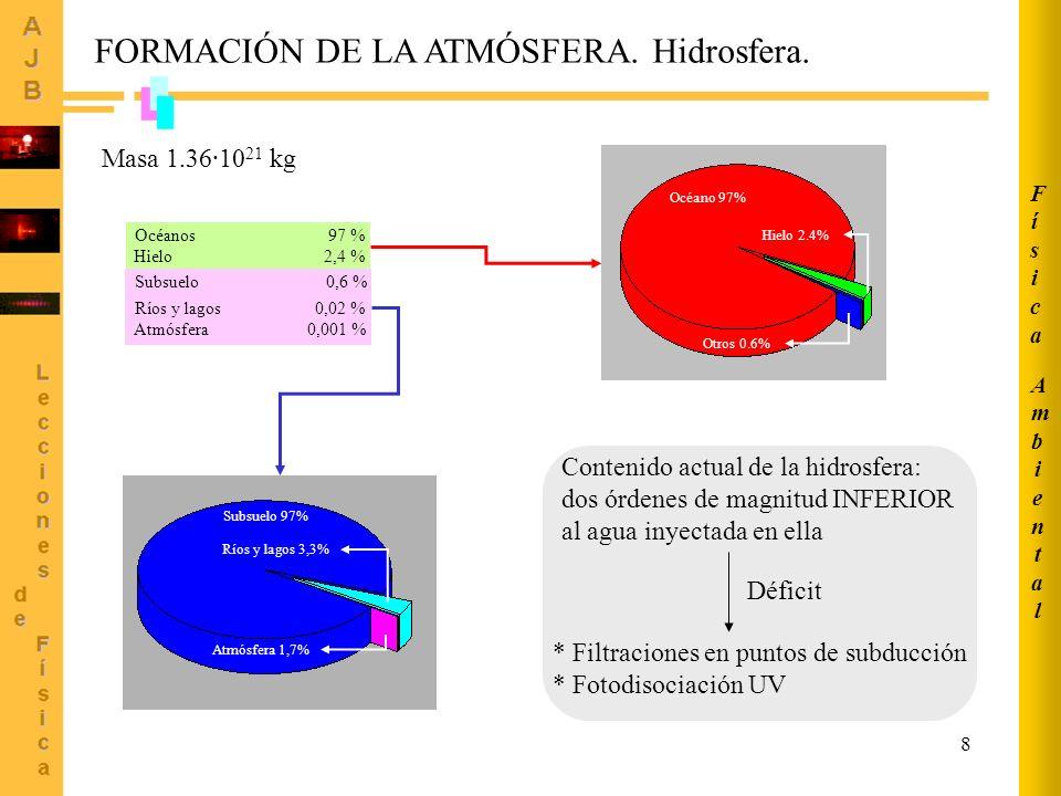 FORMACIÓN DE LA ATMÓSFERA. Hidrosfera.