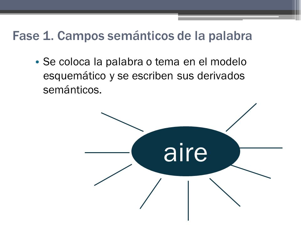 Fase 1. Campos semánticos de la palabra