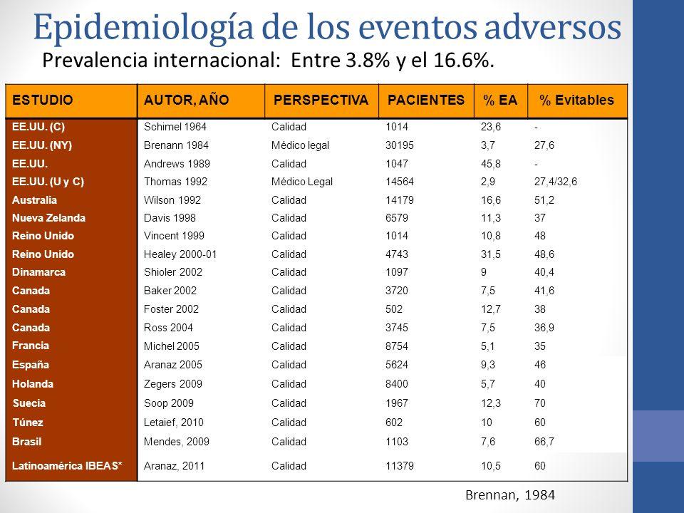 Epidemiología de los eventos adversos