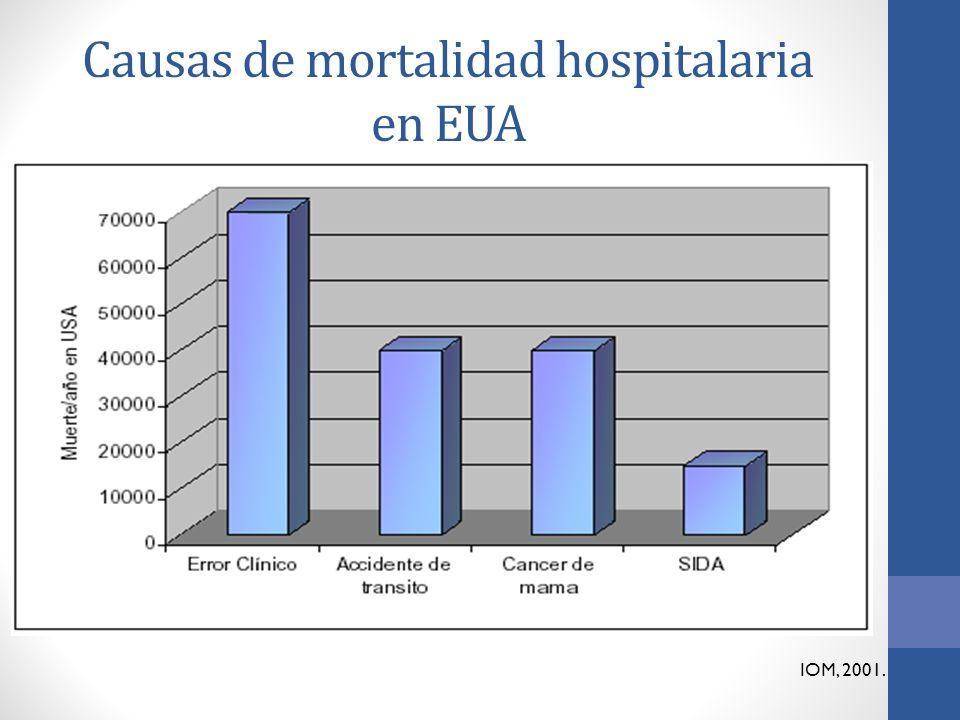 Causas de mortalidad hospitalaria en EUA
