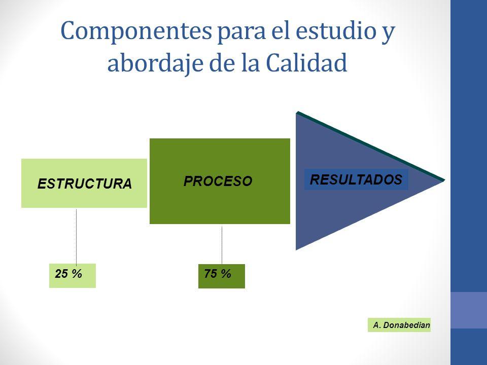 Componentes para el estudio y abordaje de la Calidad