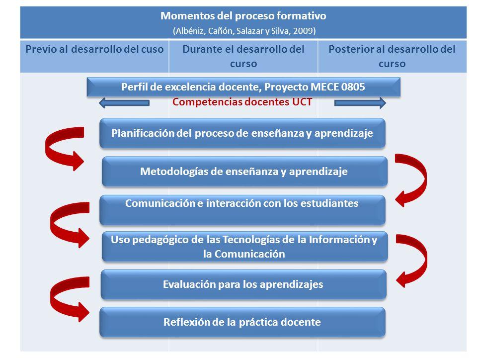 Momentos del proceso formativo (Albéniz, Cañón, Salazar y Silva, 2009)