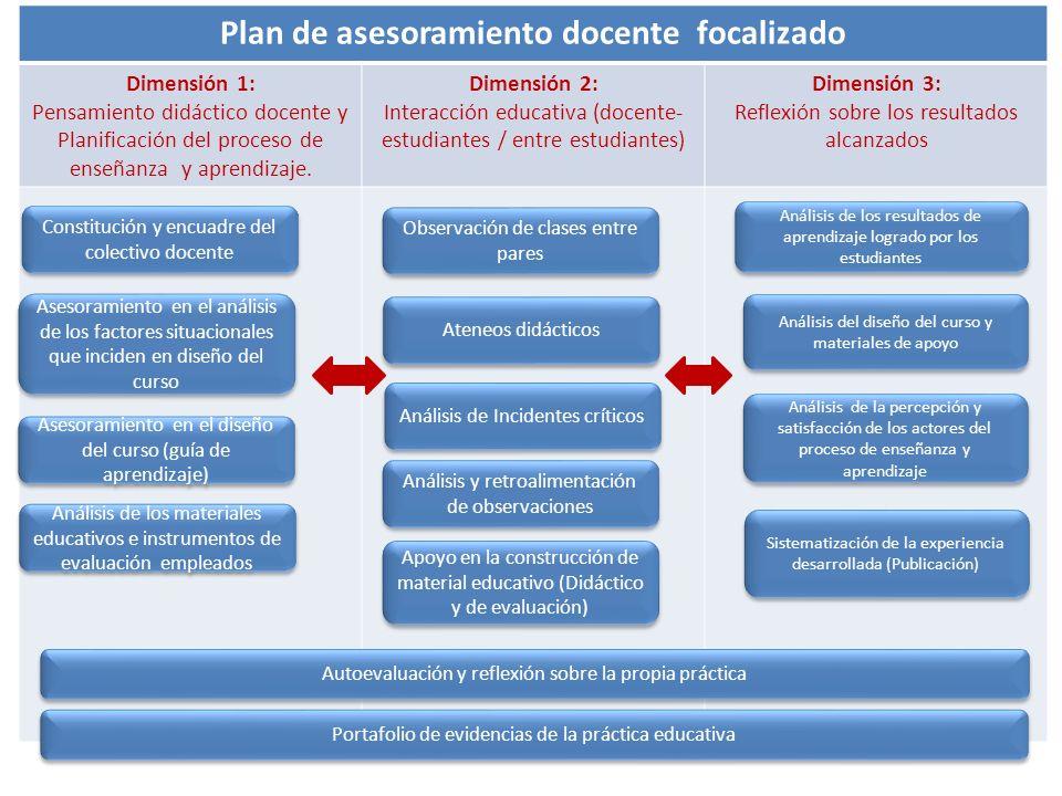 Plan de asesoramiento docente focalizado