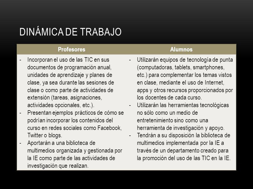 DINÁMICA DE TRABAJO Profesores Alumnos