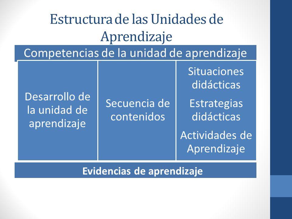 Estructura de las Unidades de Aprendizaje
