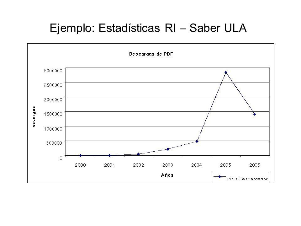 Ejemplo: Estadísticas RI – Saber ULA