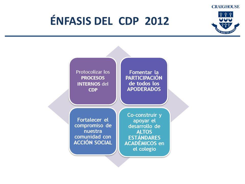 ÉNFASIS DEL CDP 2012 Protocolizar los PROCESOS INTERNOS del CDP