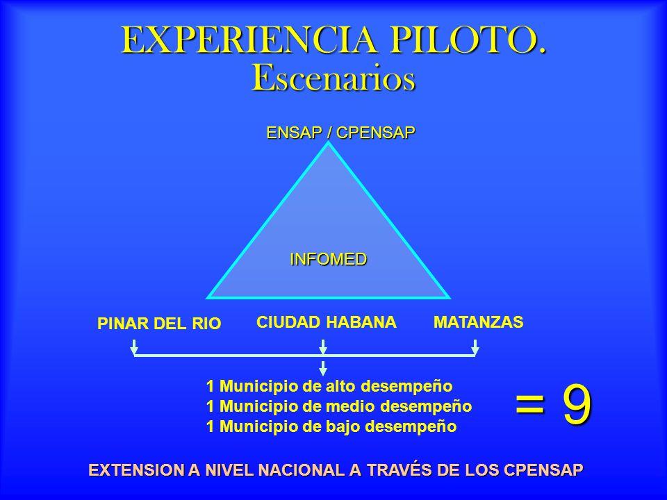 EXPERIENCIA PILOTO. Escenarios