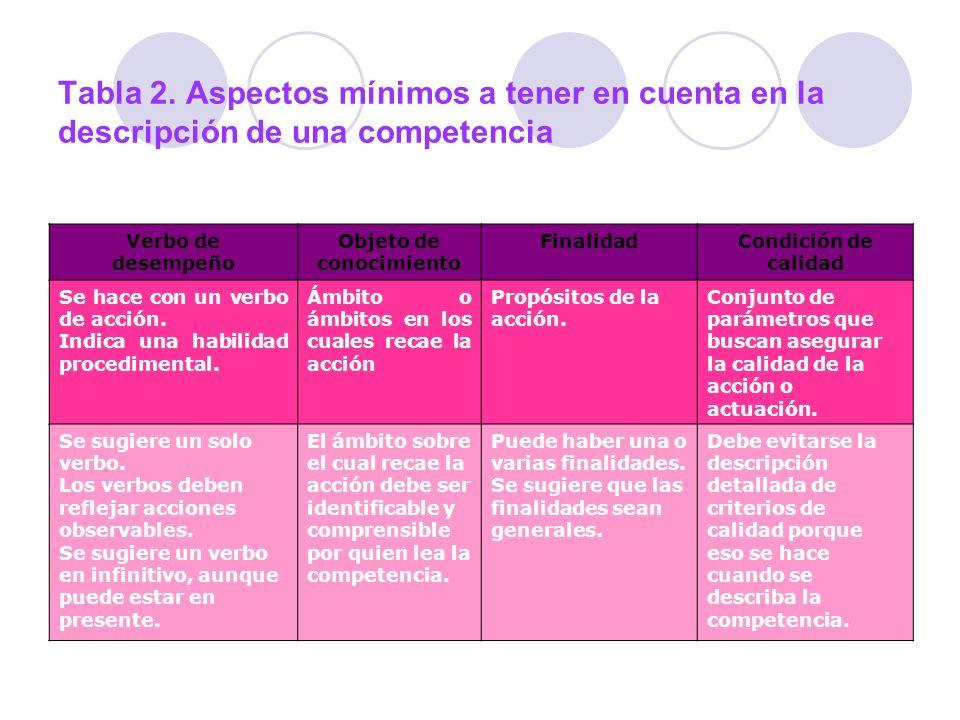 Tabla 2. Aspectos mínimos a tener en cuenta en la descripción de una competencia