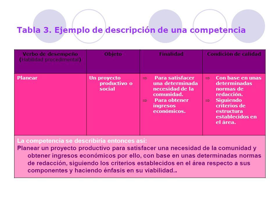 Tabla 3. Ejemplo de descripción de una competencia