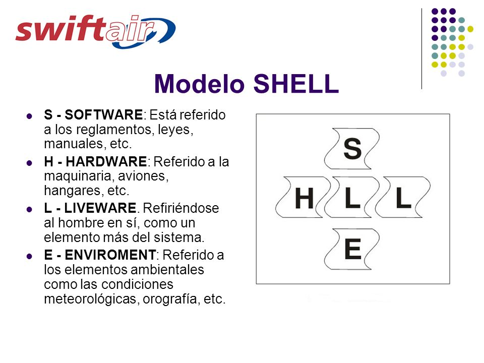 Modelo SHELL S - SOFTWARE: Está referido a los reglamentos, leyes, manuales, etc. H - HARDWARE: Referido a la maquinaria, aviones, hangares, etc.