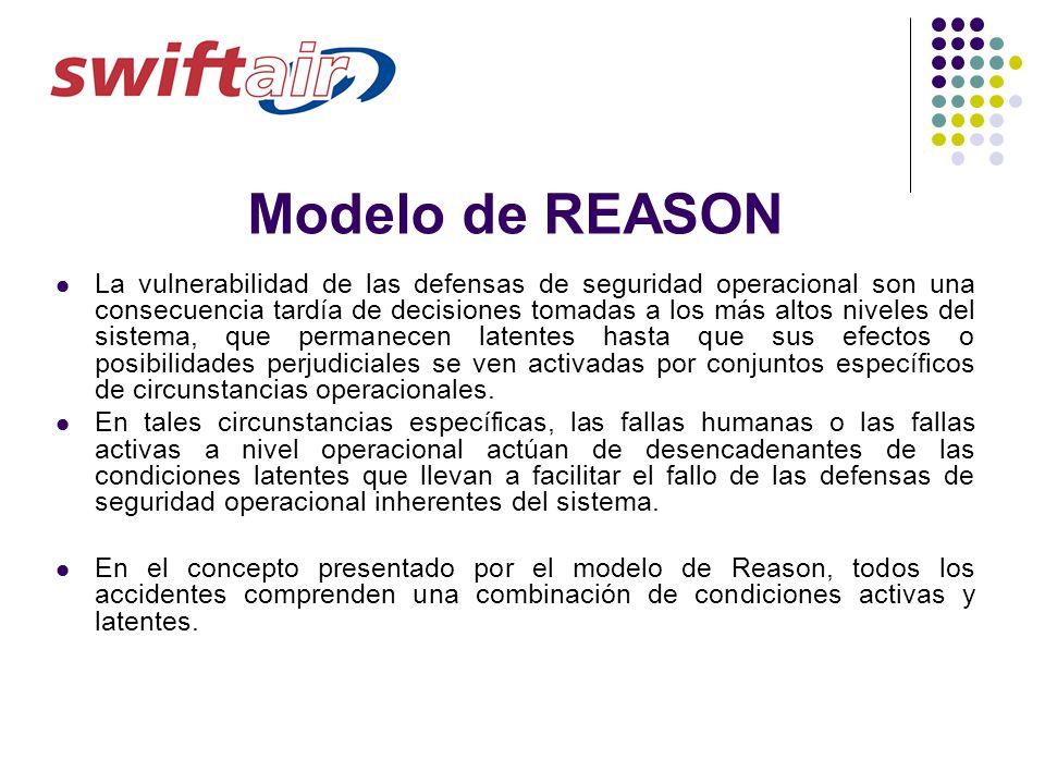 Modelo de REASON