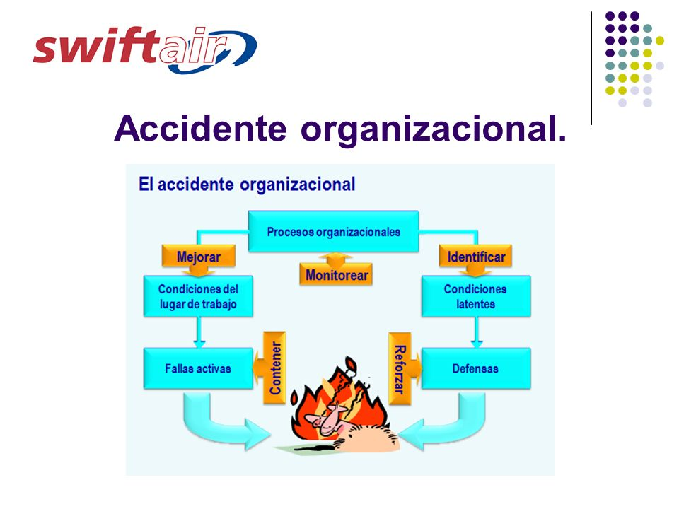 Accidente organizacional.