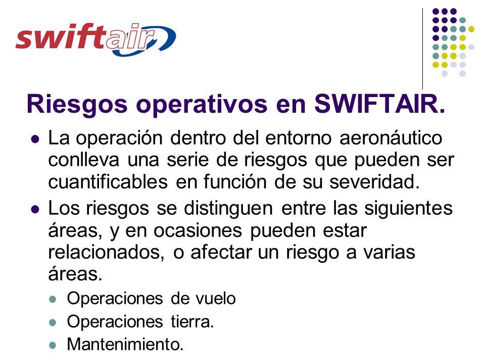 Riesgos operativos en SWIFTAIR.