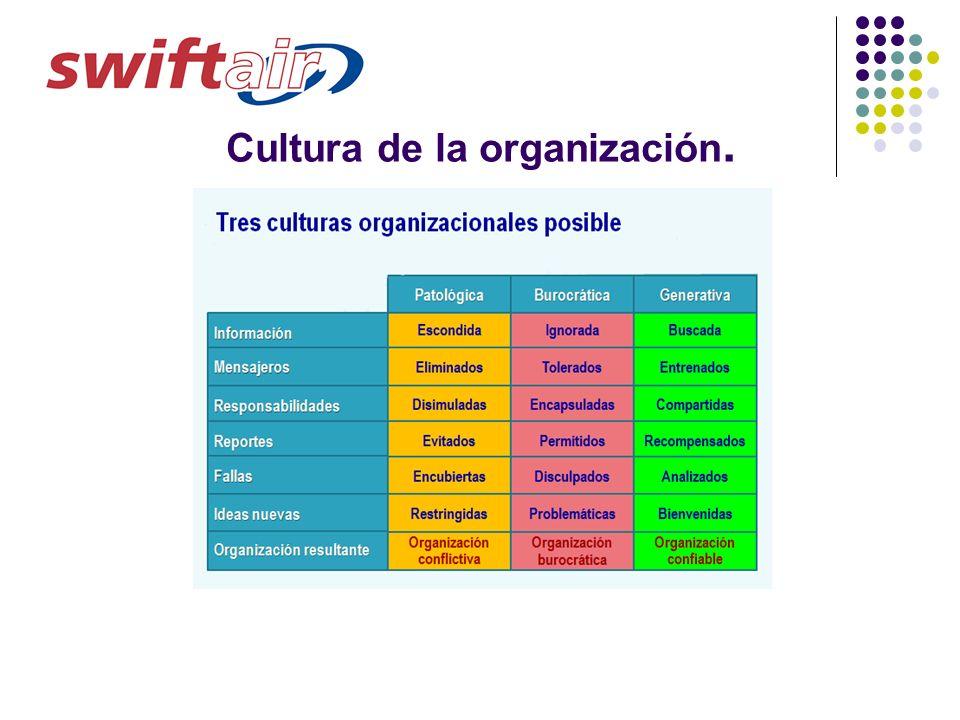 Cultura de la organización.
