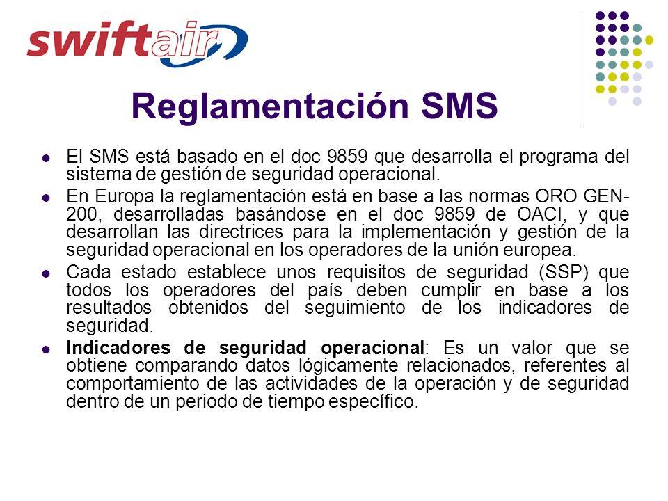 Reglamentación SMS El SMS está basado en el doc 9859 que desarrolla el programa del sistema de gestión de seguridad operacional.