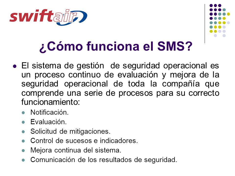 ¿Cómo funciona el SMS