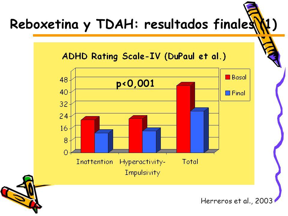 Reboxetina y TDAH: resultados finales (1)