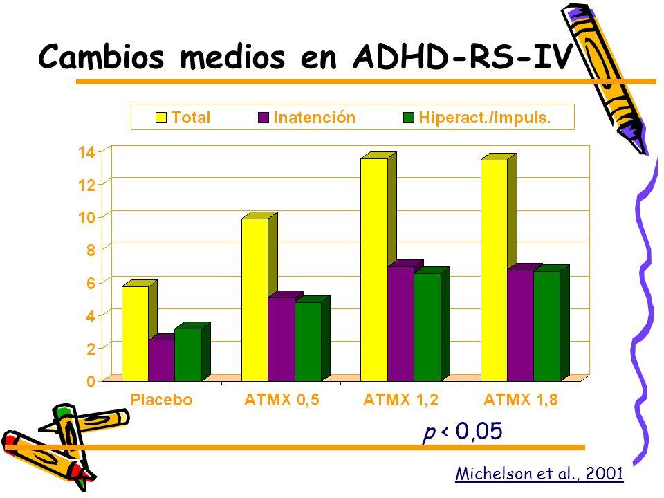 Cambios medios en ADHD-RS-IV
