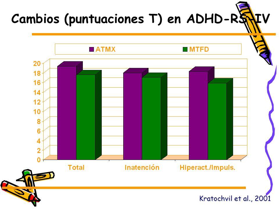 Cambios (puntuaciones T) en ADHD-RS-IV