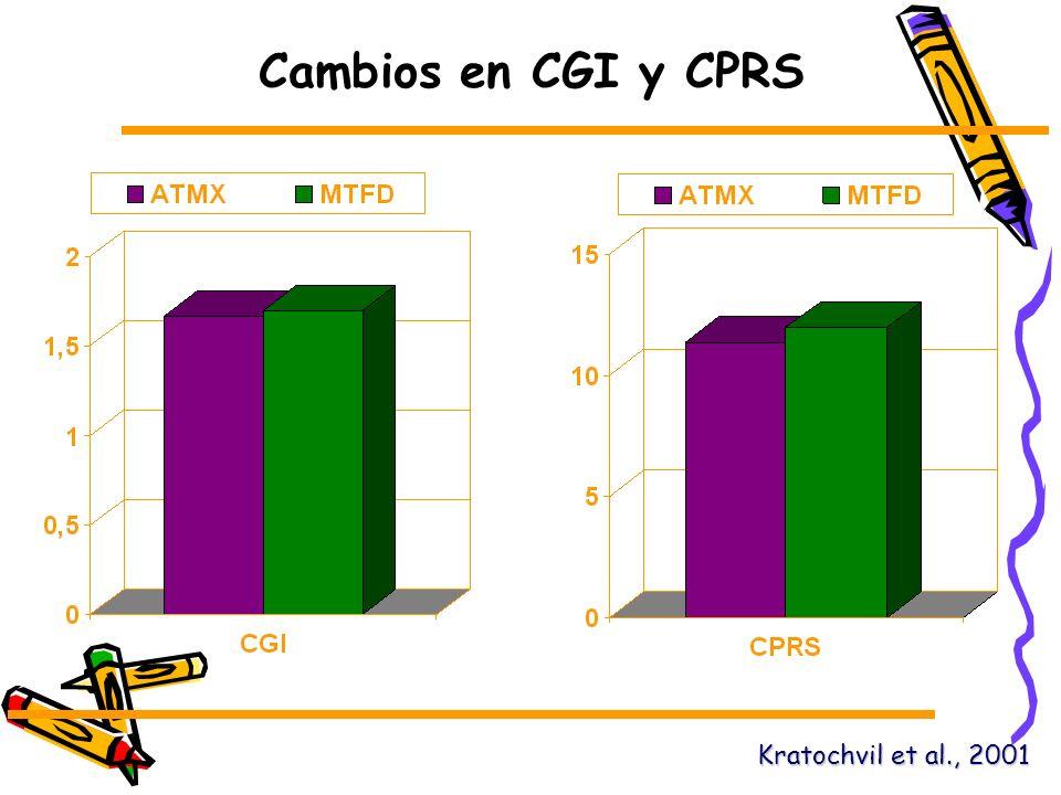 Cambios en CGI y CPRS Kratochvil et al., 2001