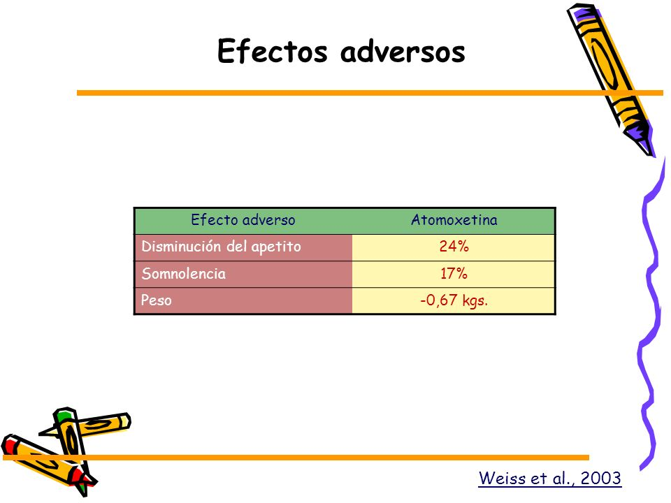 Efectos adversos Weiss et al., 2003 Efecto adverso Atomoxetina