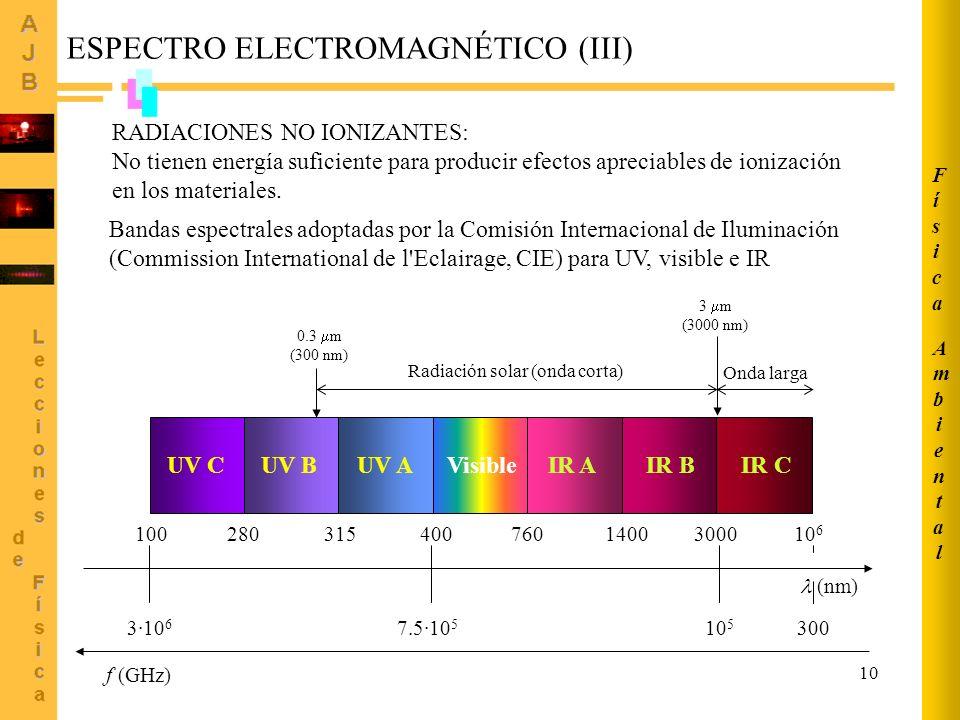 ESPECTRO ELECTROMAGNÉTICO (III)