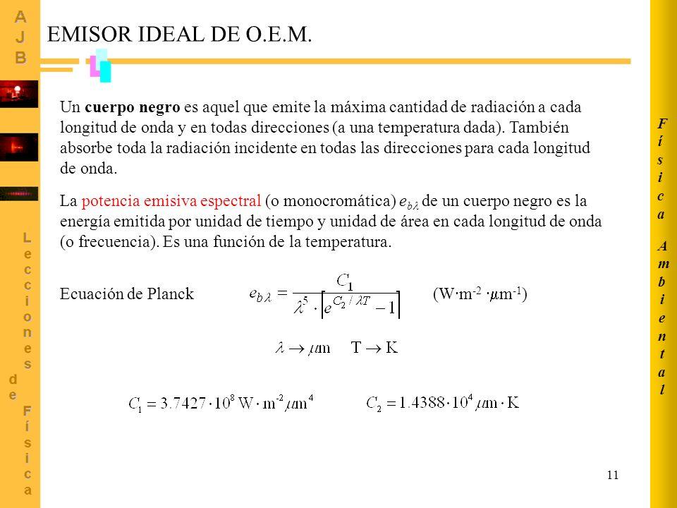 Ambiental Física. EMISOR IDEAL DE O.E.M.