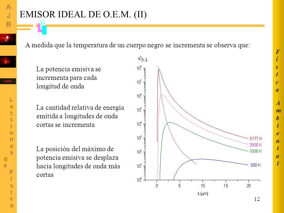 EMISOR IDEAL DE O.E.M. (II)