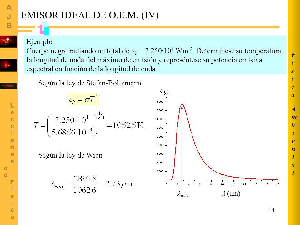 EMISOR IDEAL DE O.E.M. (IV)