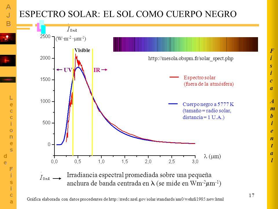 ESPECTRO SOLAR: EL SOL COMO CUERPO NEGRO